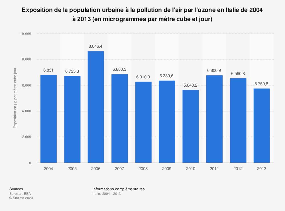 Statistique: Exposition de la population urbaine à la pollution de l'air par l'ozone en Italie de 2004 à 2013 (en microgrammes par mètre cube et jour) | Statista