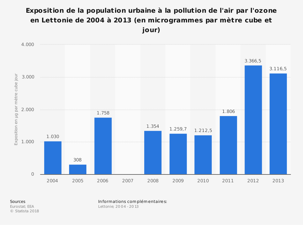 Statistique: Exposition de la population urbaine à la pollution de l'air par l'ozone en Lettonie de 2004 à 2013 (en microgrammes par mètre cube et jour) | Statista