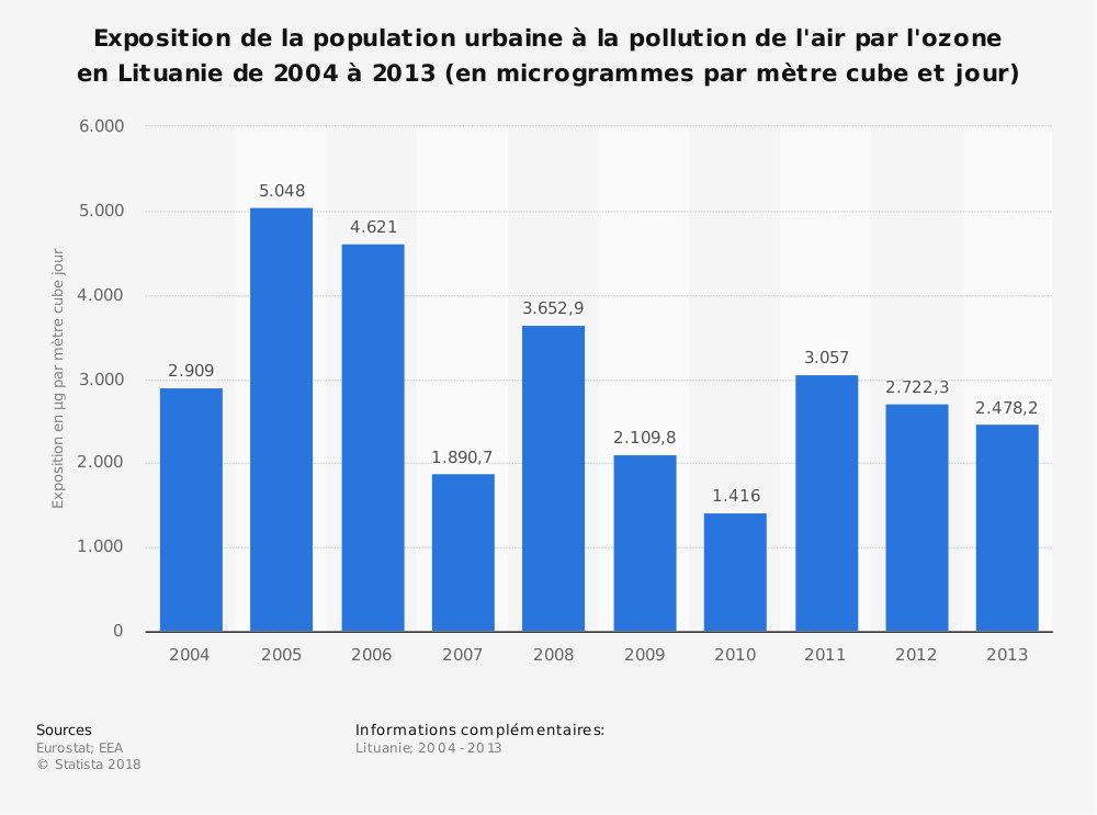 Statistique: Exposition de la population urbaine à la pollution de l'air par l'ozone en Lituanie de 2004 à 2013 (en microgrammes par mètre cube et jour) | Statista