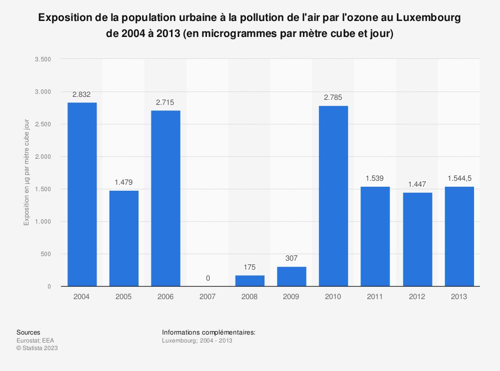 Statistique: Exposition de la population urbaine à la pollution de l'air par l'ozone au Luxembourg de 2004 à 2013 (en microgrammes par mètre cube et jour) | Statista