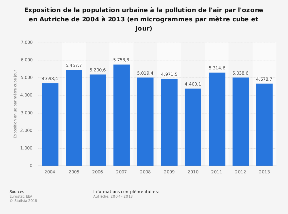 Statistique: Exposition de la population urbaine à la pollution de l'air par l'ozone en Autriche de 2004 à 2013 (en microgrammes par mètre cube et jour) | Statista