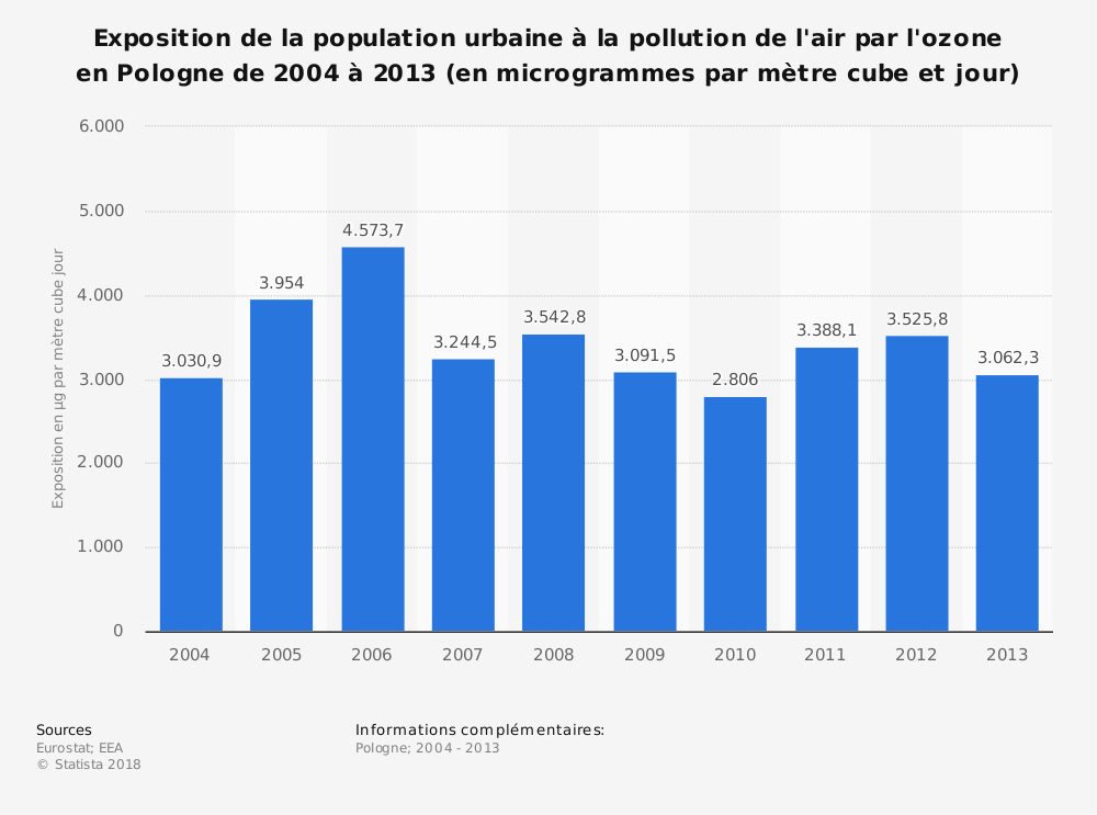 Statistique: Exposition de la population urbaine à la pollution de l'air par l'ozone en Pologne de 2004 à 2013 (en microgrammes par mètre cube et jour) | Statista