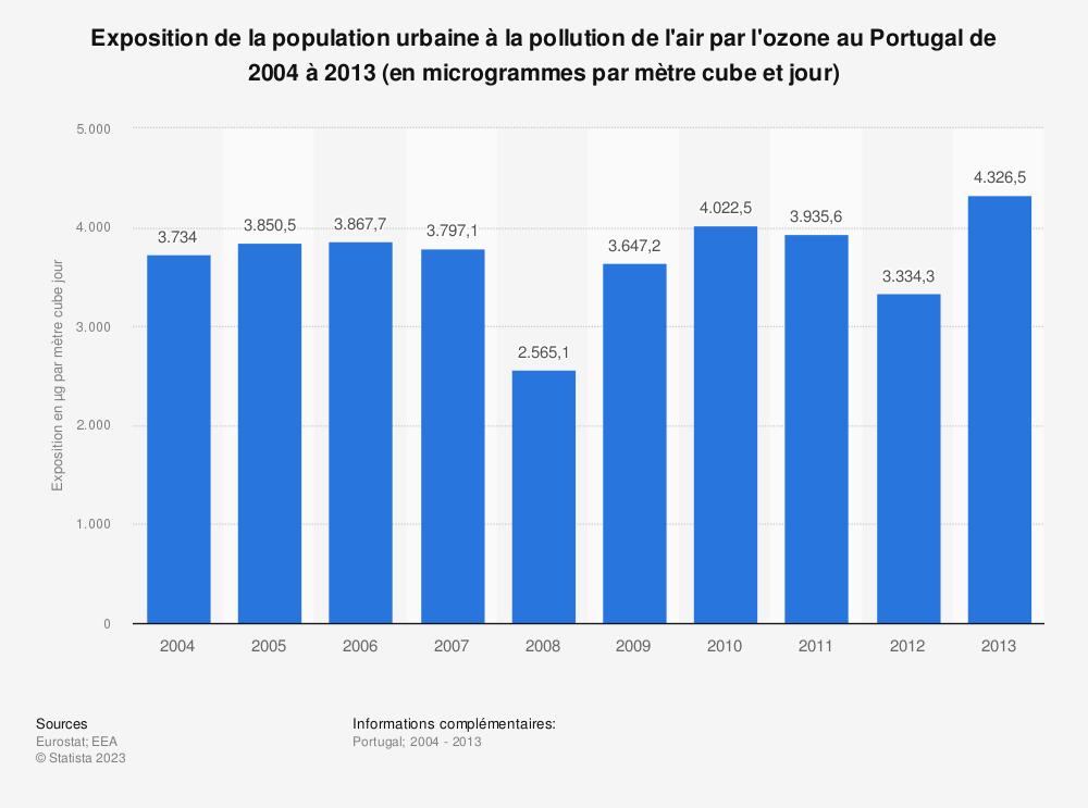 Statistique: Exposition de la population urbaine à la pollution de l'air par l'ozone au Portugal de 2004 à 2013 (en microgrammes par mètre cube et jour) | Statista