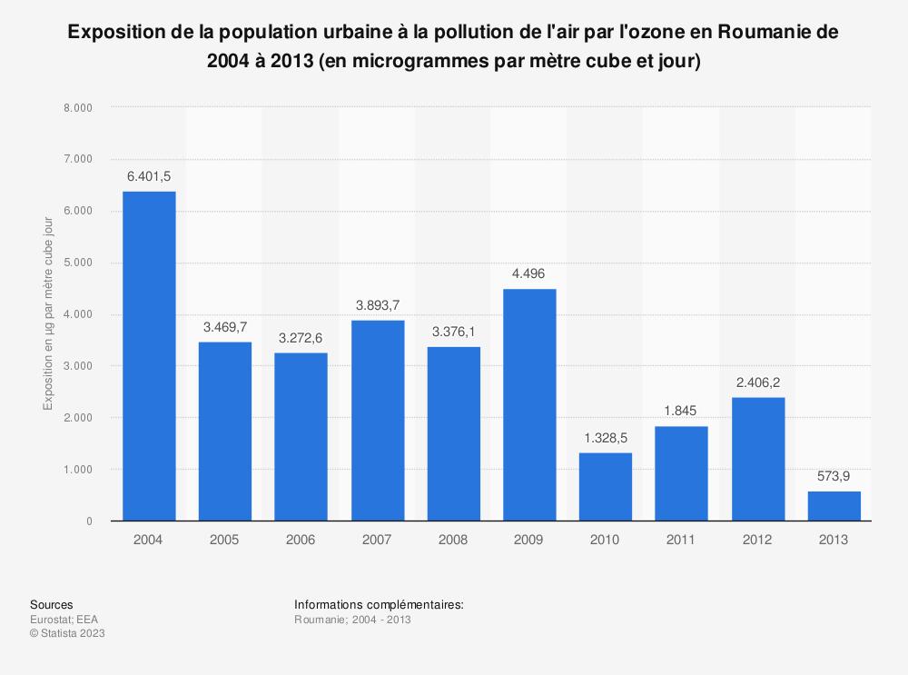 Statistique: Exposition de la population urbaine à la pollution de l'air par l'ozone en Roumanie de 2004 à 2013 (en microgrammes par mètre cube et jour) | Statista