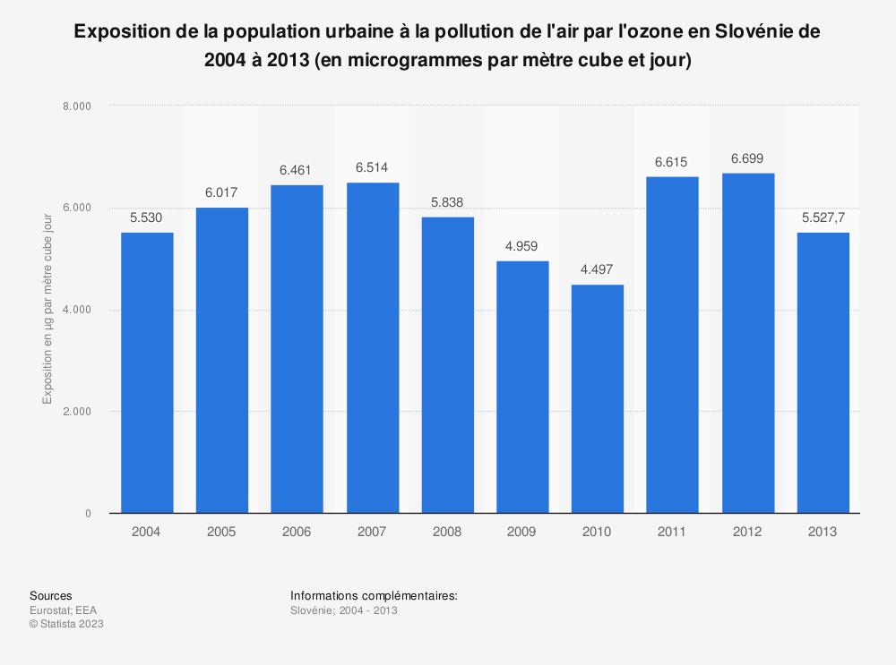 Statistique: Exposition de la population urbaine à la pollution de l'air par l'ozone en Slovénie de 2004 à 2013 (en microgrammes par mètre cube et jour) | Statista