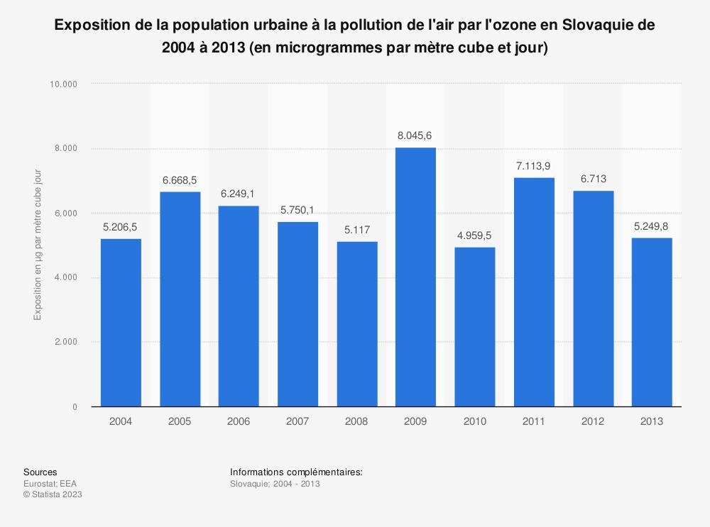 Statistique: Exposition de la population urbaine à la pollution de l'air par l'ozone en Slovaquie de 2004 à 2013 (en microgrammes par mètre cube et jour) | Statista