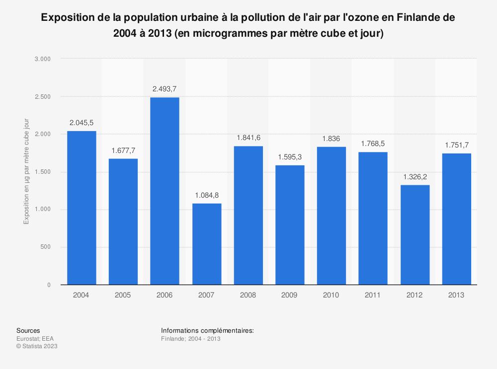 Statistique: Exposition de la population urbaine à la pollution de l'air par l'ozone en Finlande de 2004 à 2013 (en microgrammes par mètre cube et jour) | Statista