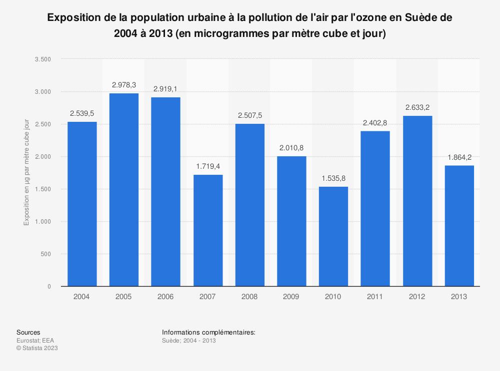 Statistique: Exposition de la population urbaine à la pollution de l'air par l'ozone en Suède de 2004 à 2013 (en microgrammes par mètre cube et jour) | Statista