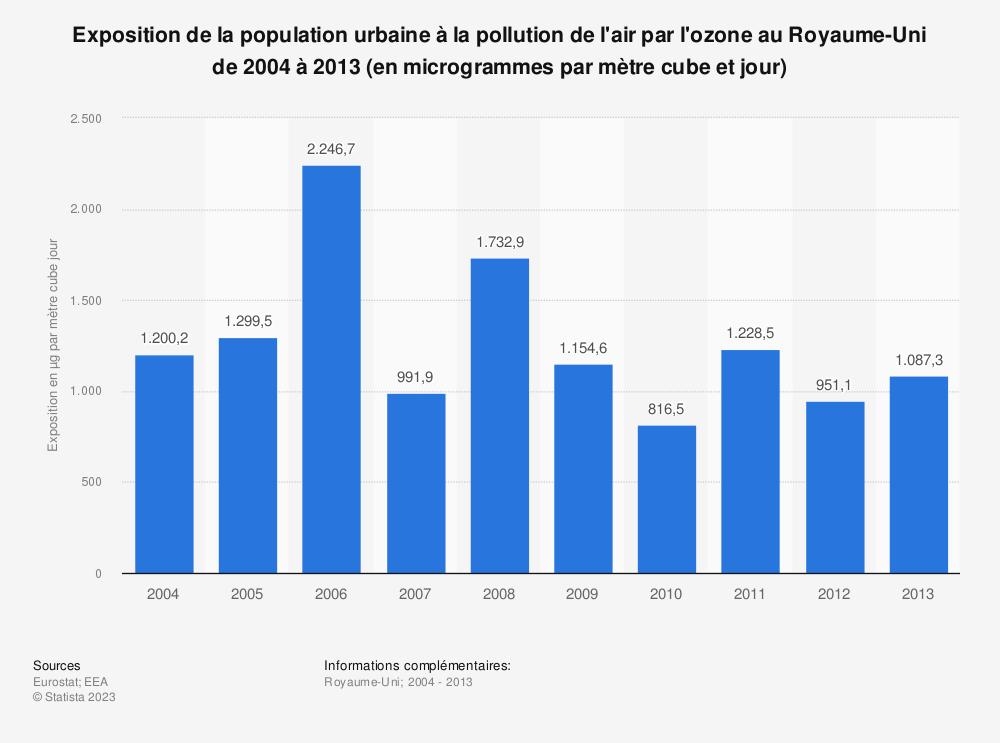 Statistique: Exposition de la population urbaine à la pollution de l'air par l'ozone au Royaume-Uni de 2004 à 2013 (en microgrammes par mètre cube et jour) | Statista