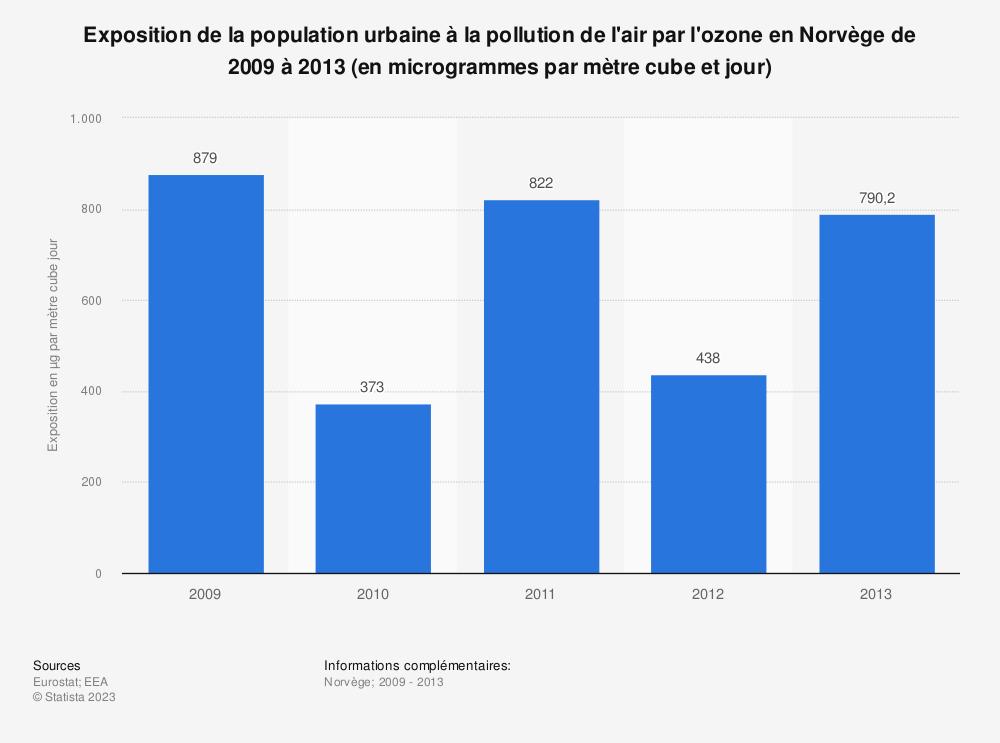 Statistique: Exposition de la population urbaine à la pollution de l'air par l'ozone en Norvège de 2009 à 2013 (en microgrammes par mètre cube et jour) | Statista