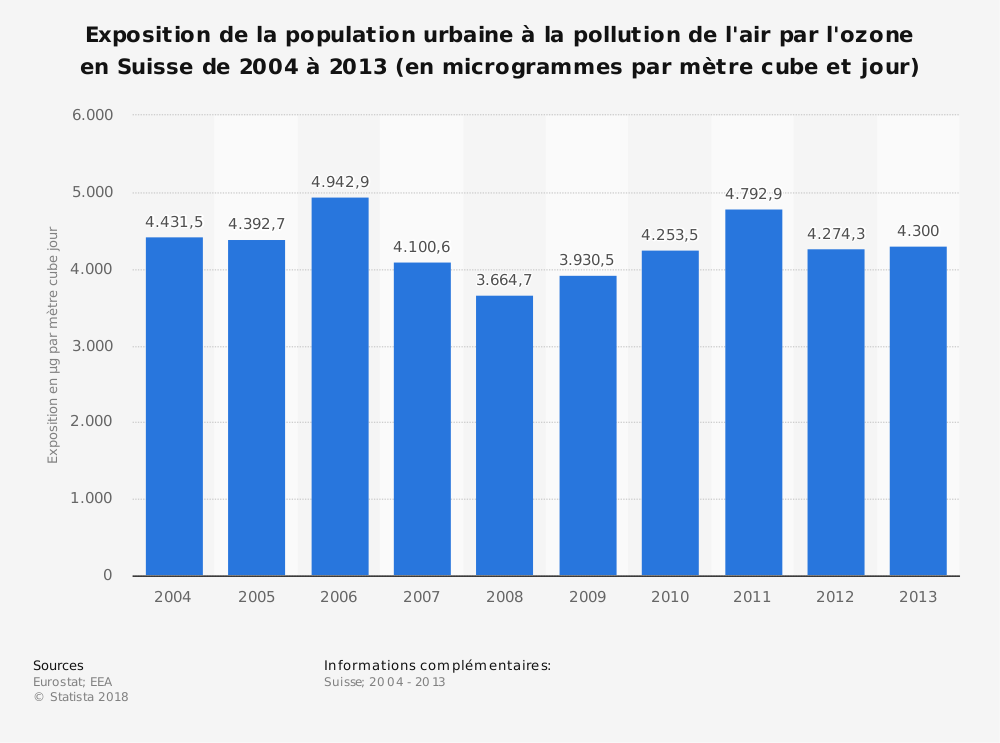 Statistique: Exposition de la population urbaine à la pollution de l'air par l'ozone en Suisse de 2004 à 2013 (en microgrammes par mètre cube et jour) | Statista