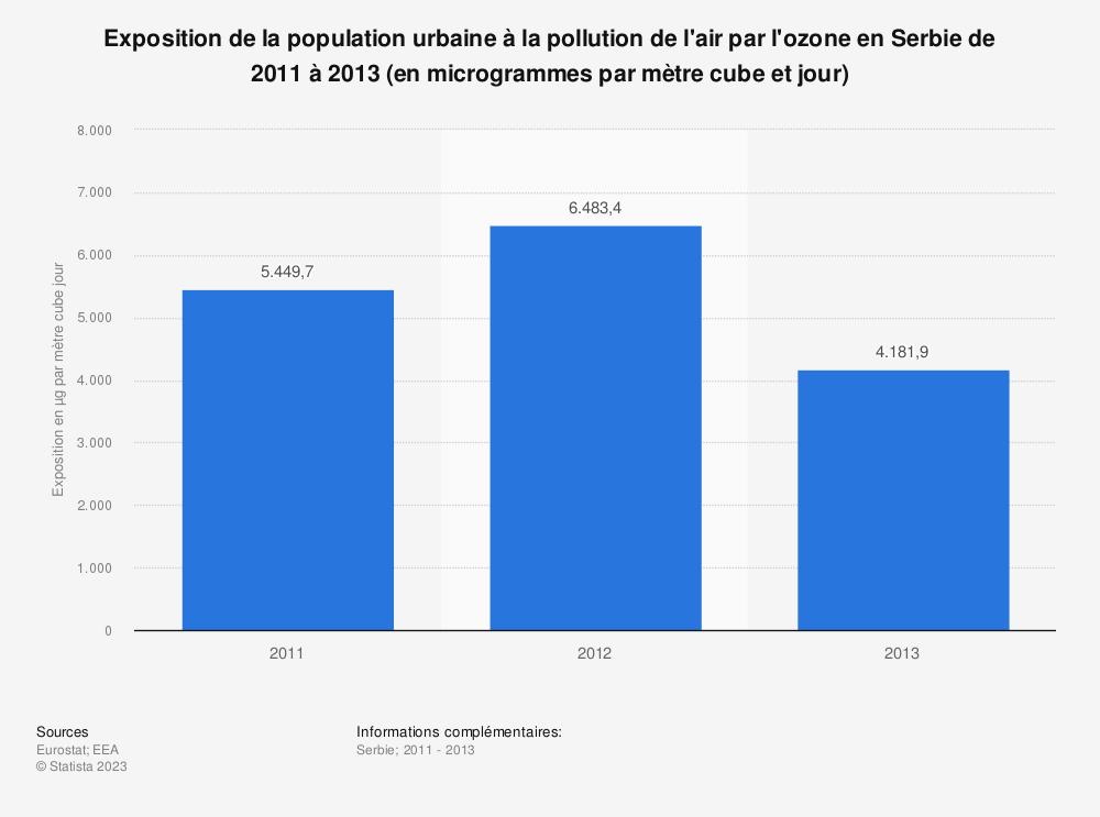 Statistique: Exposition de la population urbaine à la pollution de l'air par l'ozone en Serbie de 2011 à 2013 (en microgrammes par mètre cube et jour) | Statista