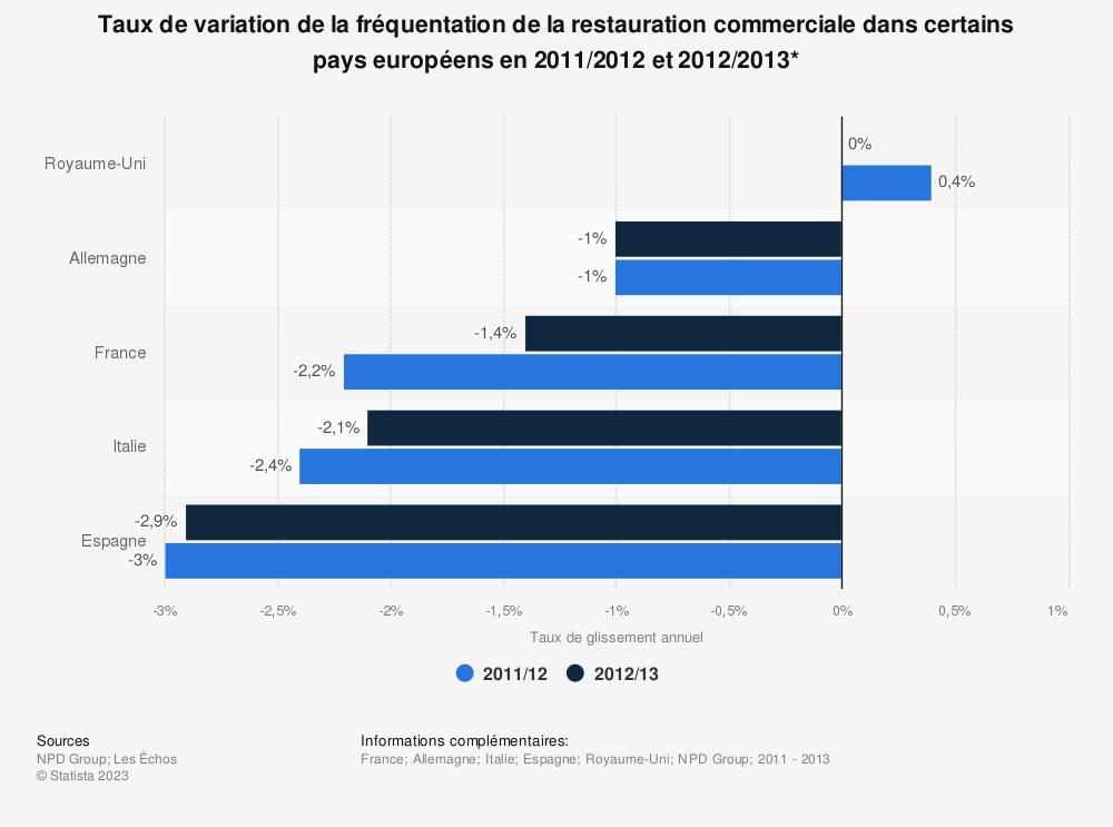 Statistique: Taux de variation de la fréquentation de la restauration commerciale dans certains pays européens en 2011/2012 et 2012/2013* | Statista