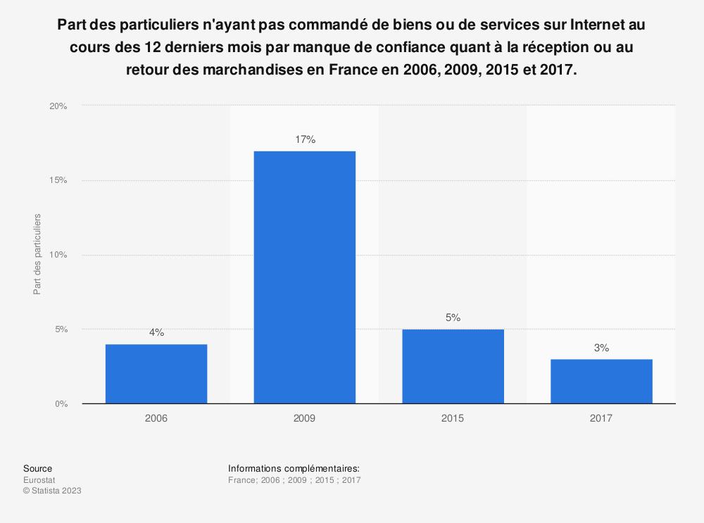 Statistique: Part des particuliers n'ayant pas commandé de biens ou de services sur Internet au cours des 12 derniers mois par manque de confiance quant à la réception ou au retour des marchandises en France en 2006, 2009, 2015 et 2017. | Statista