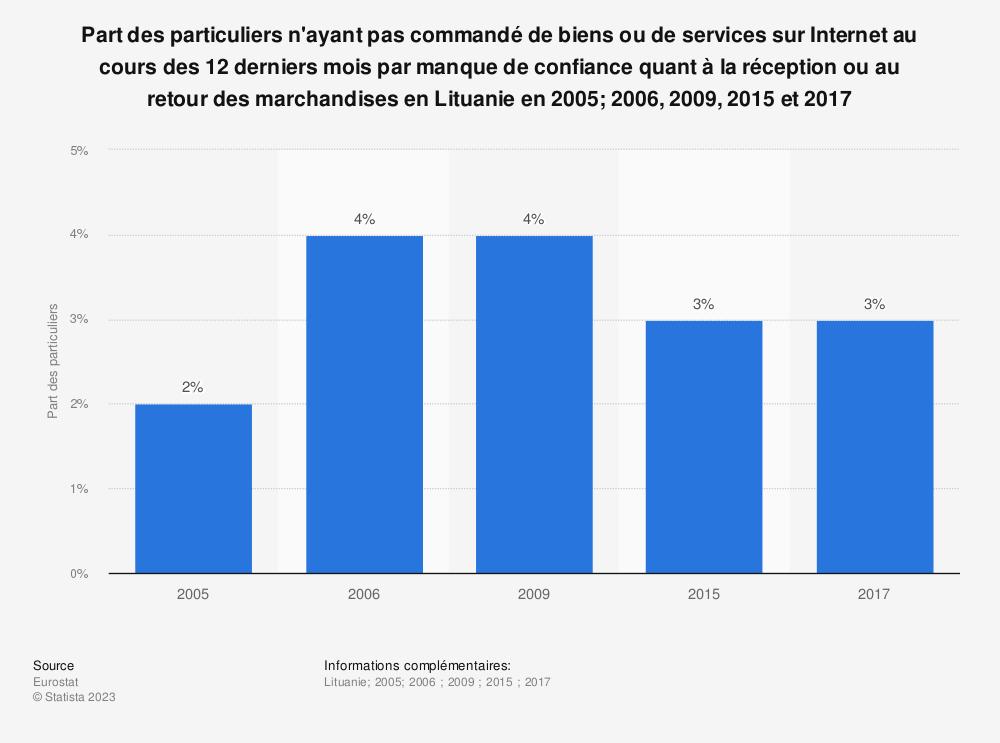 Statistique: Part des particuliers n'ayant pas commandé de biens ou de services sur Internet au cours des 12 derniers mois par manque de confiance quant à la réception ou au retour des marchandises en Lituanie en 2005; 2006, 2009, 2015 et 2017 | Statista