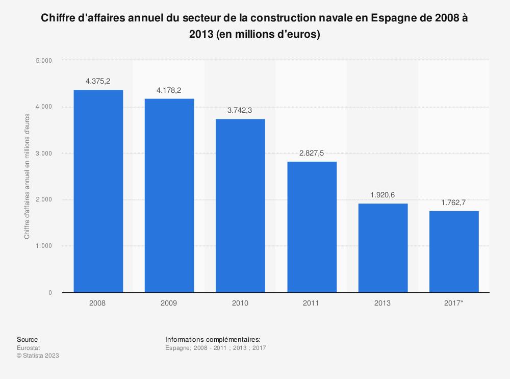 Statistique: Chiffre d'affaires annuel du secteur de la construction navale en Espagne de 2008 à 2013 (en millions d'euros) | Statista