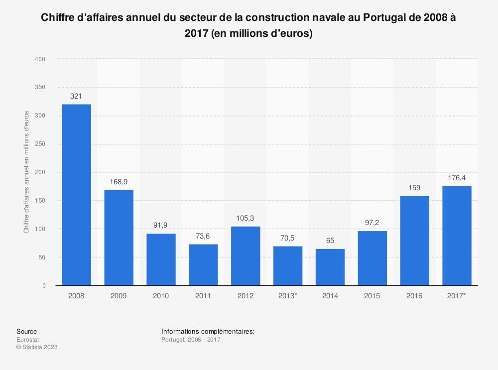 Statistique: Chiffre d'affaires annuel du secteur de la construction navale au Portugal de 2008 à 2017 (en millions d'euros) | Statista