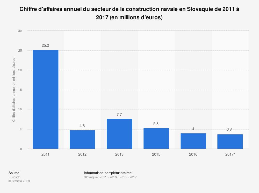 Statistique: Chiffre d'affaires annuel du secteur de la construction navale en Slovaquie de 2011 à 2017 (en millions d'euros) | Statista