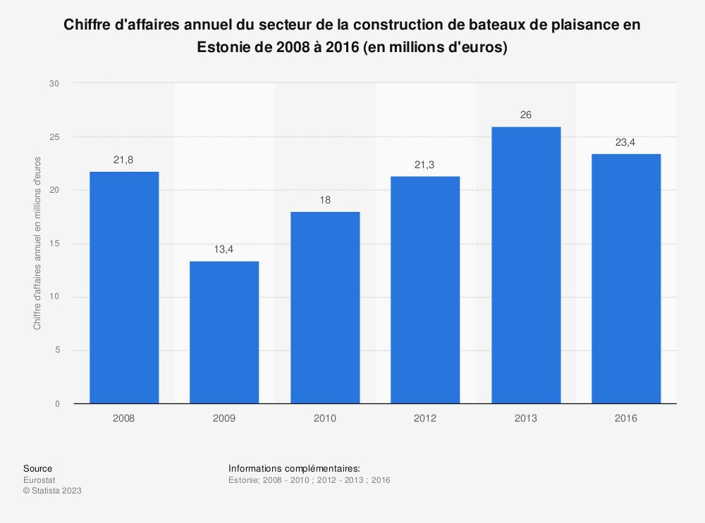 Statistique: Chiffre d'affaires annuel du secteur de la construction de bateaux de plaisance en Estonie de 2008 à 2016 (en millions d'euros) | Statista