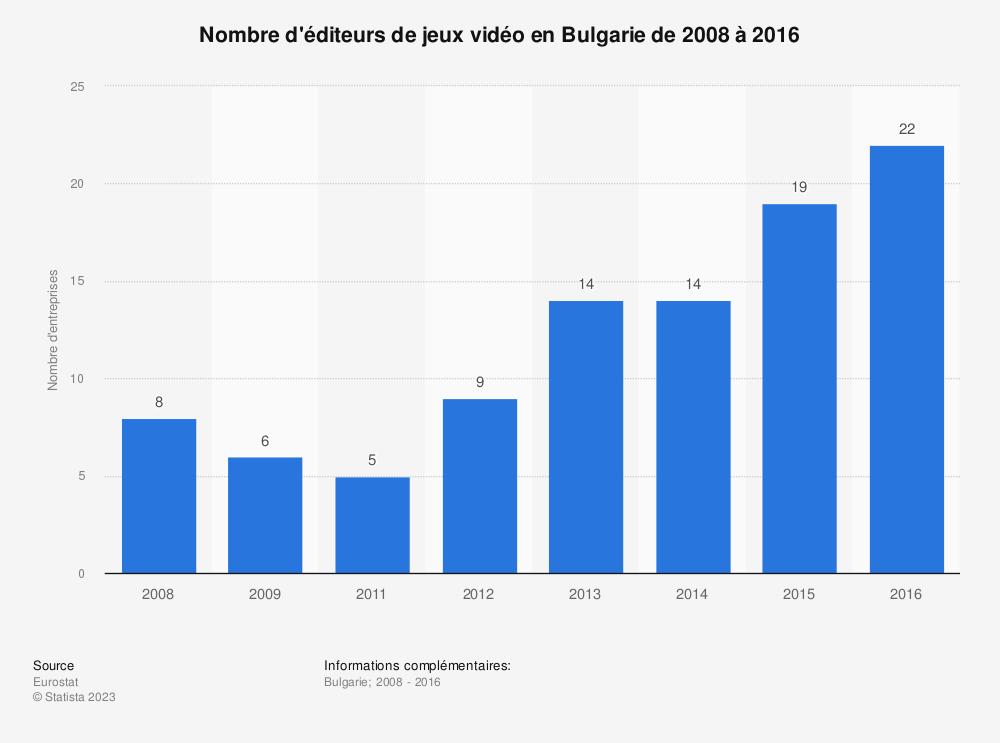 Statistique: Nombre d'éditeurs de jeux vidéo en Bulgarie de 2008 à 2016 | Statista