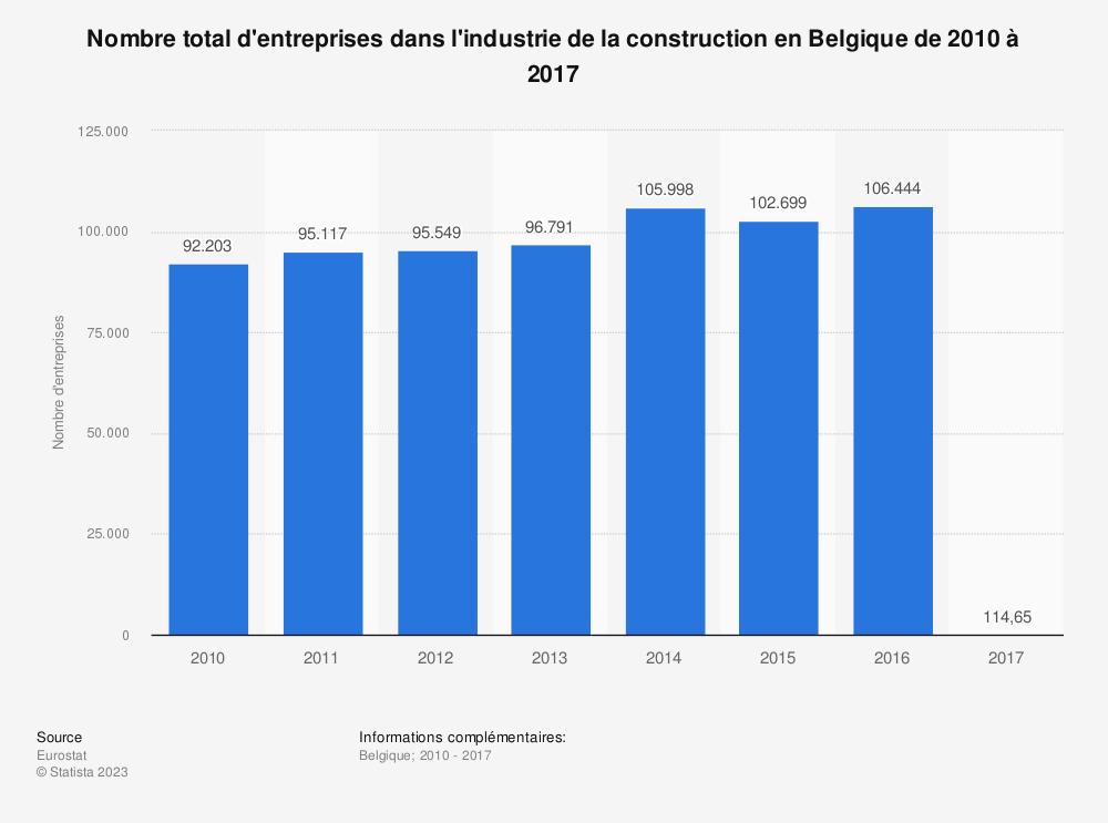Statistique: Nombre total d'entreprises dans l'industrie de la construction en Belgique de 2010 à 2017 | Statista