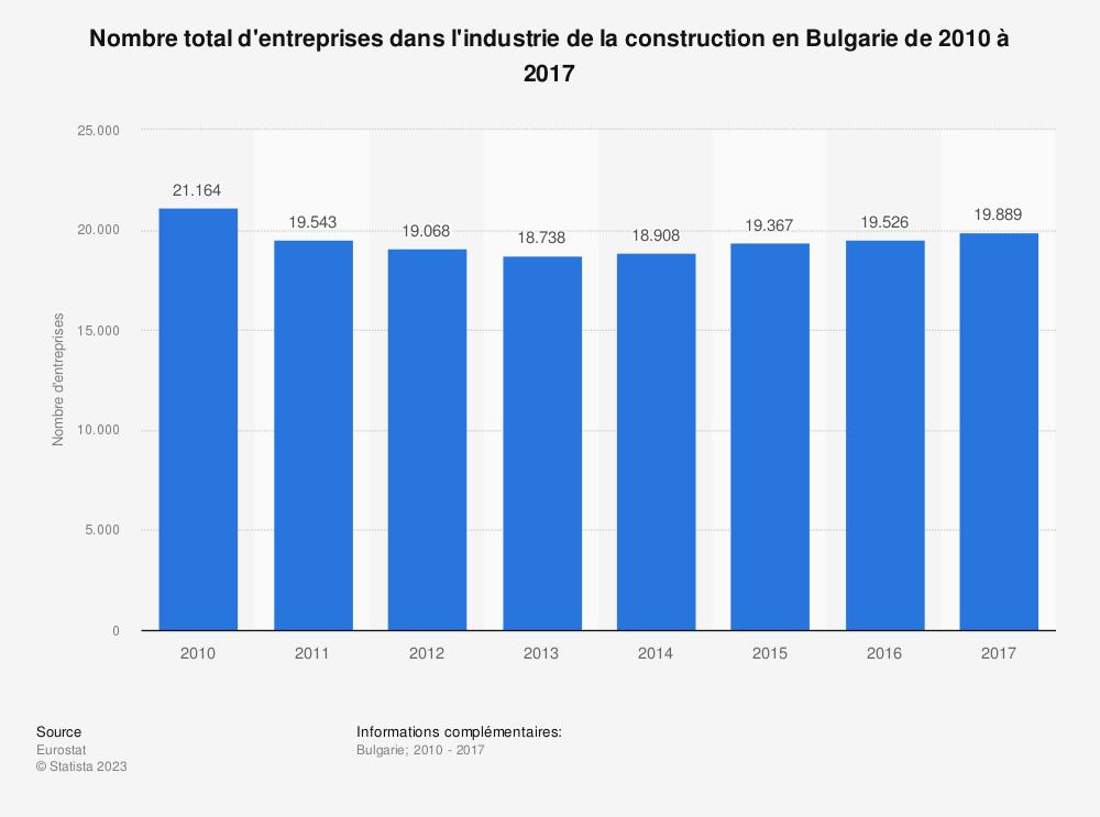 Statistique: Nombre total d'entreprises dans l'industrie de la construction en Bulgarie de 2010 à 2017 | Statista