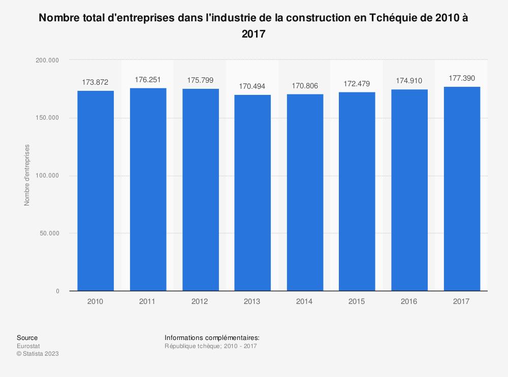 Statistique: Nombre total d'entreprises dans l'industrie de la construction en Tchéquie de 2010 à 2017 | Statista