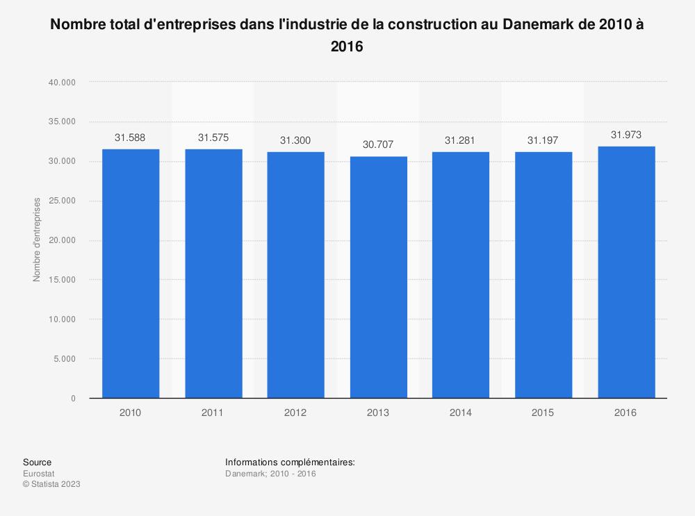 Statistique: Nombre total d'entreprises dans l'industrie de la construction au Danemark de 2010 à 2016 | Statista