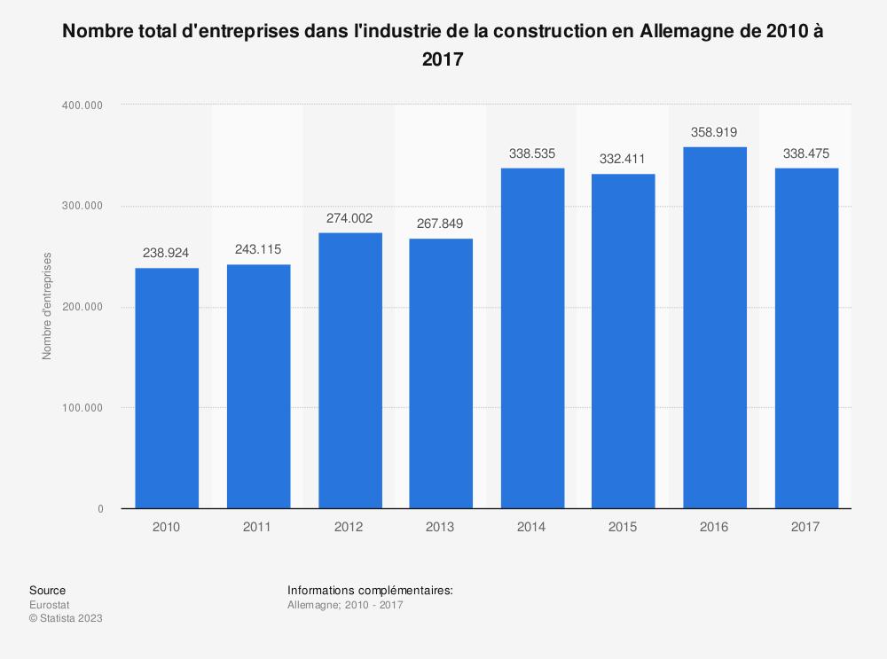 Statistique: Nombre total d'entreprises dans l'industrie de la construction en Allemagne de 2010 à 2017 | Statista