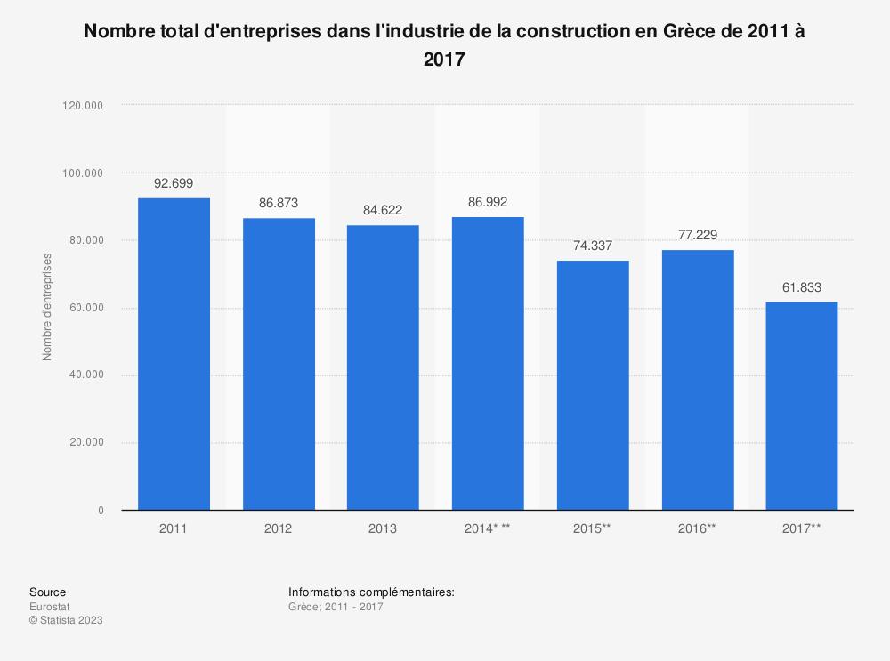 Statistique: Nombre total d'entreprises dans l'industrie de la construction en Grèce de 2011 à 2017 | Statista