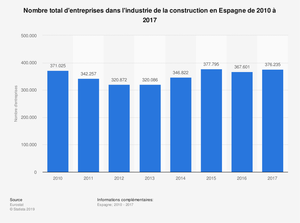 Statistique: Nombre total d'entreprises dans l'industrie de la construction en Espagne de 2010 à 2017 | Statista
