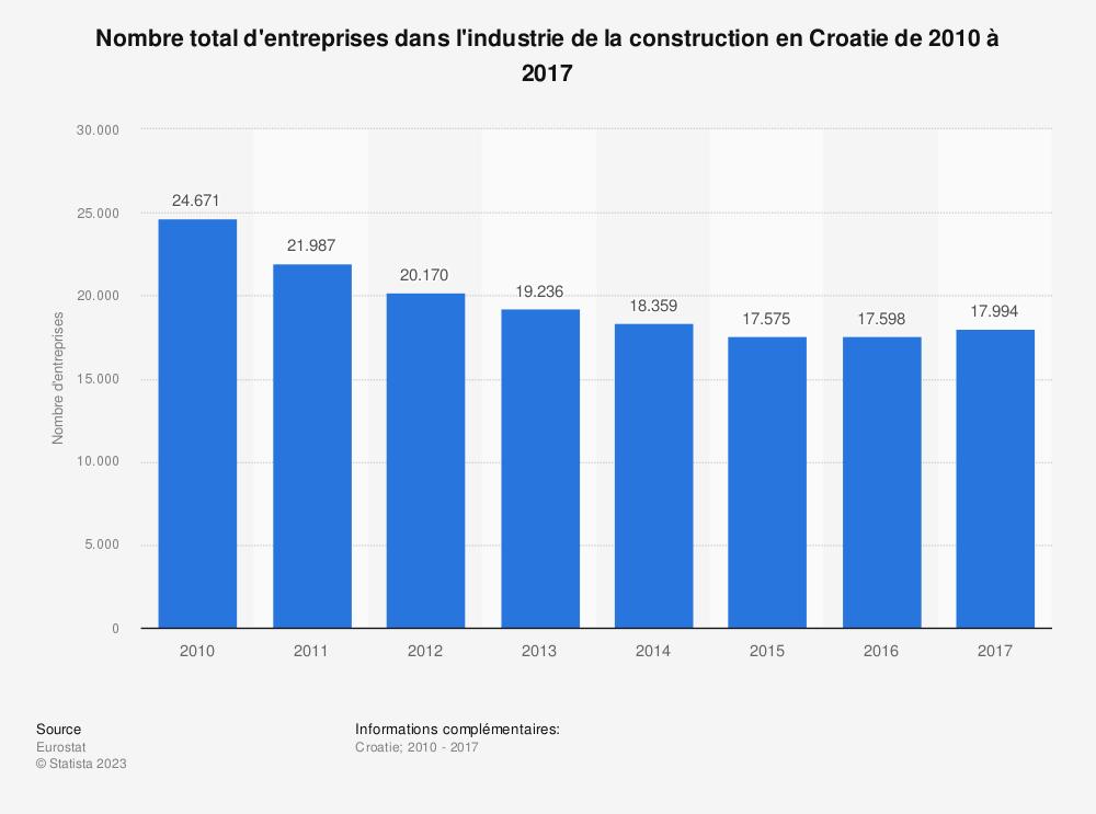 Statistique: Nombre total d'entreprises dans l'industrie de la construction en Croatie de 2010 à 2017 | Statista