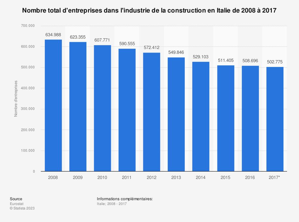 Statistique: Nombre total d'entreprises dans l'industrie de la construction en Italie de 2008 à 2017 | Statista