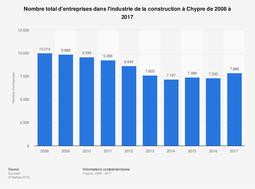 Statistique: Nombre total d'entreprises dans l'industrie de la construction à Chypre de 2008 à 2017 | Statista