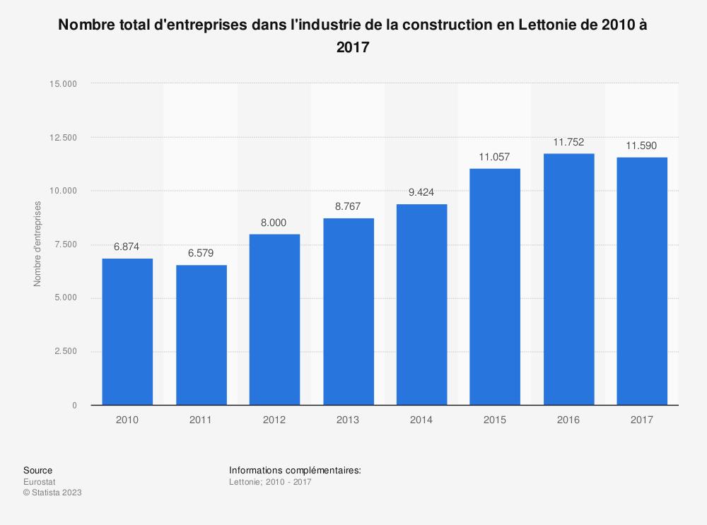Statistique: Nombre total d'entreprises dans l'industrie de la construction en Lettonie de 2010 à 2017 | Statista