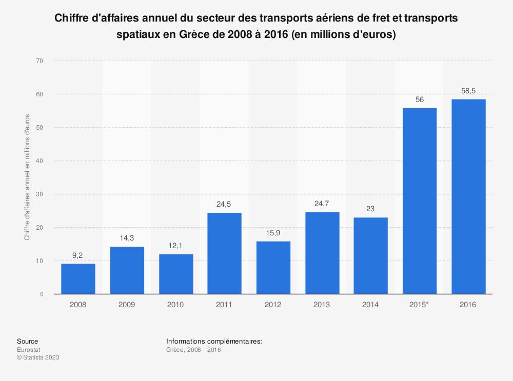 Statistique: Chiffre d'affaires annuel du secteur des transports aériens de fret et transports spatiaux en Grèce de 2008 à 2016 (en millions d'euros) | Statista