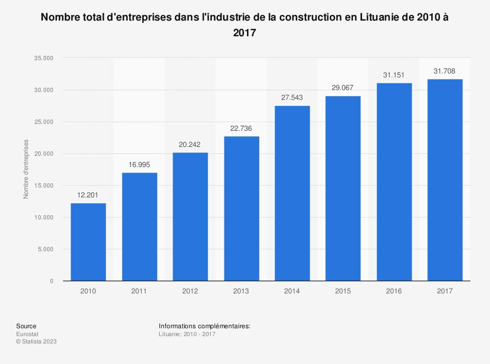 Statistique: Nombre total d'entreprises dans l'industrie de la construction en Lituanie de 2010 à 2016 | Statista