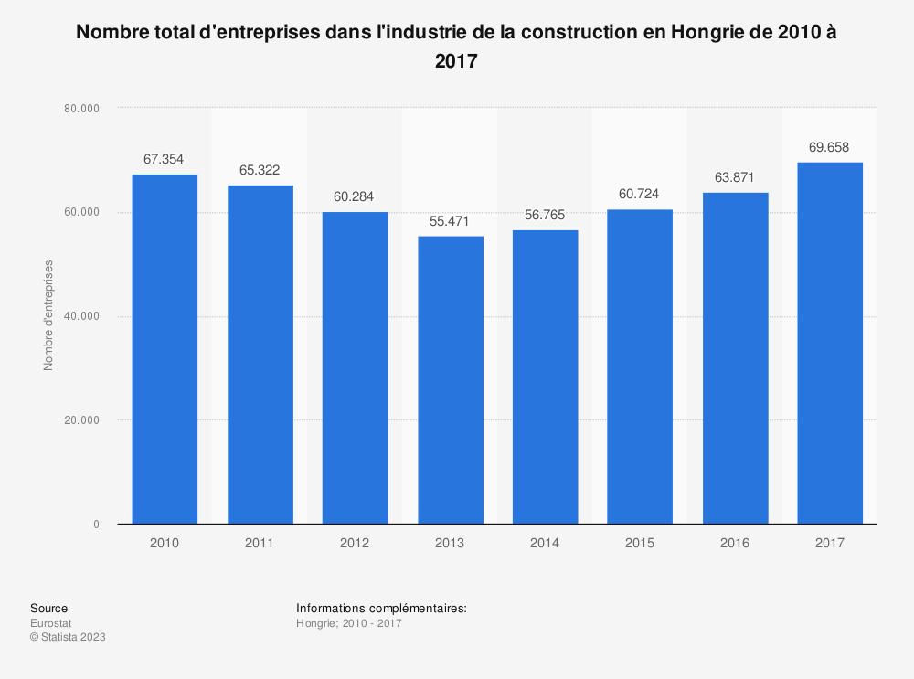 Statistique: Nombre total d'entreprises dans l'industrie de la construction en Hongrie de 2010 à 2017 | Statista