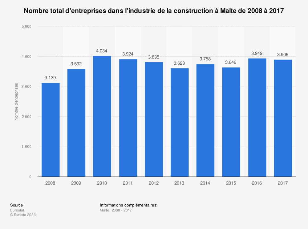 Statistique: Nombre total d'entreprises dans l'industrie de la construction à Malte de 2008 à 2017 | Statista