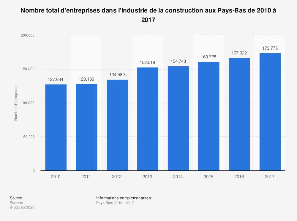 Statistique: Nombre total d'entreprises dans l'industrie de la construction aux Pays-Bas de 2010 à 2017 | Statista