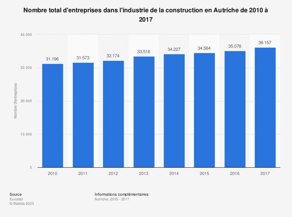 Statistique: Nombre total d'entreprises dans l'industrie de la construction en Autriche de 2010 à 2017 | Statista
