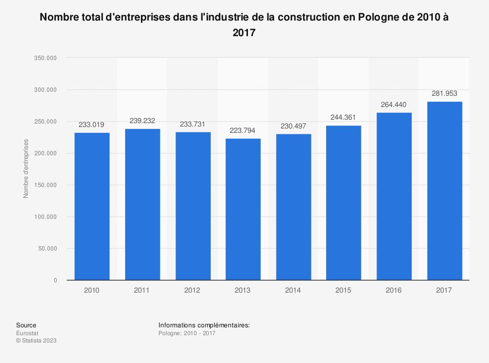 Statistique: Nombre total d'entreprises dans l'industrie de la construction en Pologne de 2010 à 2017 | Statista