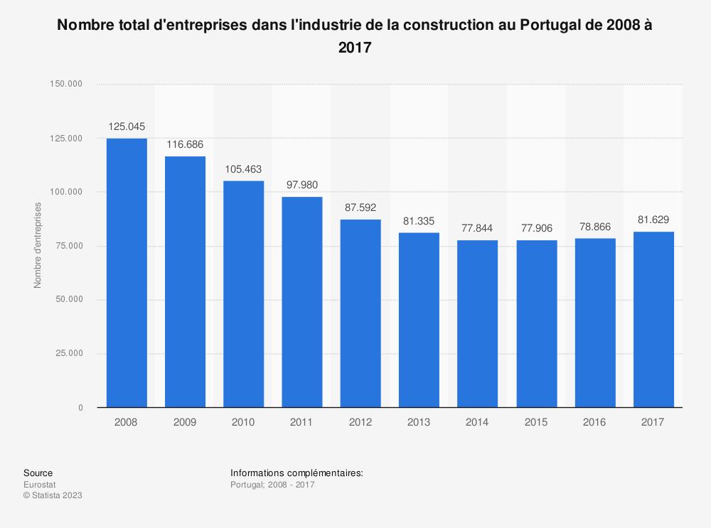 Statistique: Nombre total d'entreprises dans l'industrie de la construction au Portugal de 2008 à 2016 | Statista
