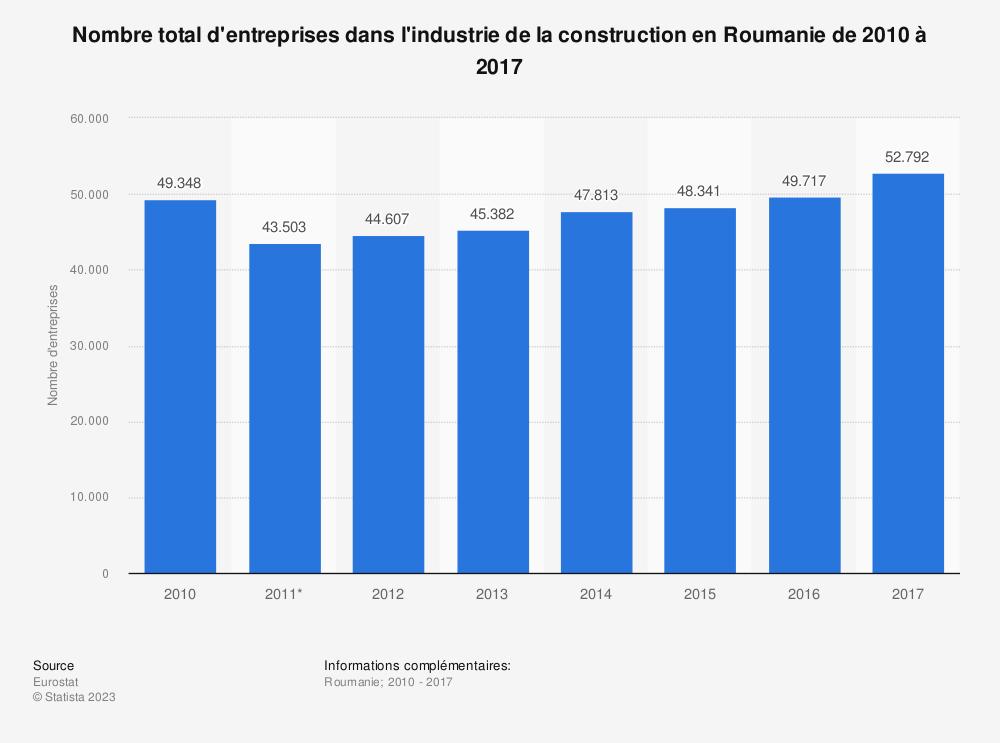 Statistique: Nombre total d'entreprises dans l'industrie de la construction en Roumanie de 2010 à 2016 | Statista