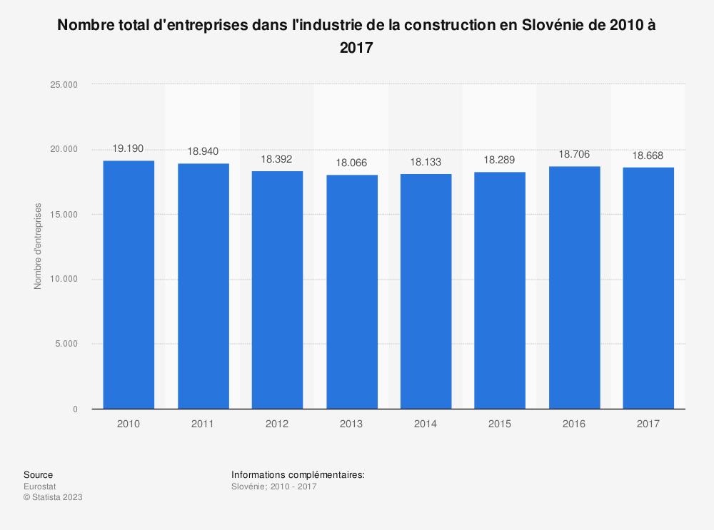 Statistique: Nombre total d'entreprises dans l'industrie de la construction en Slovénie de 2010 à 2017 | Statista