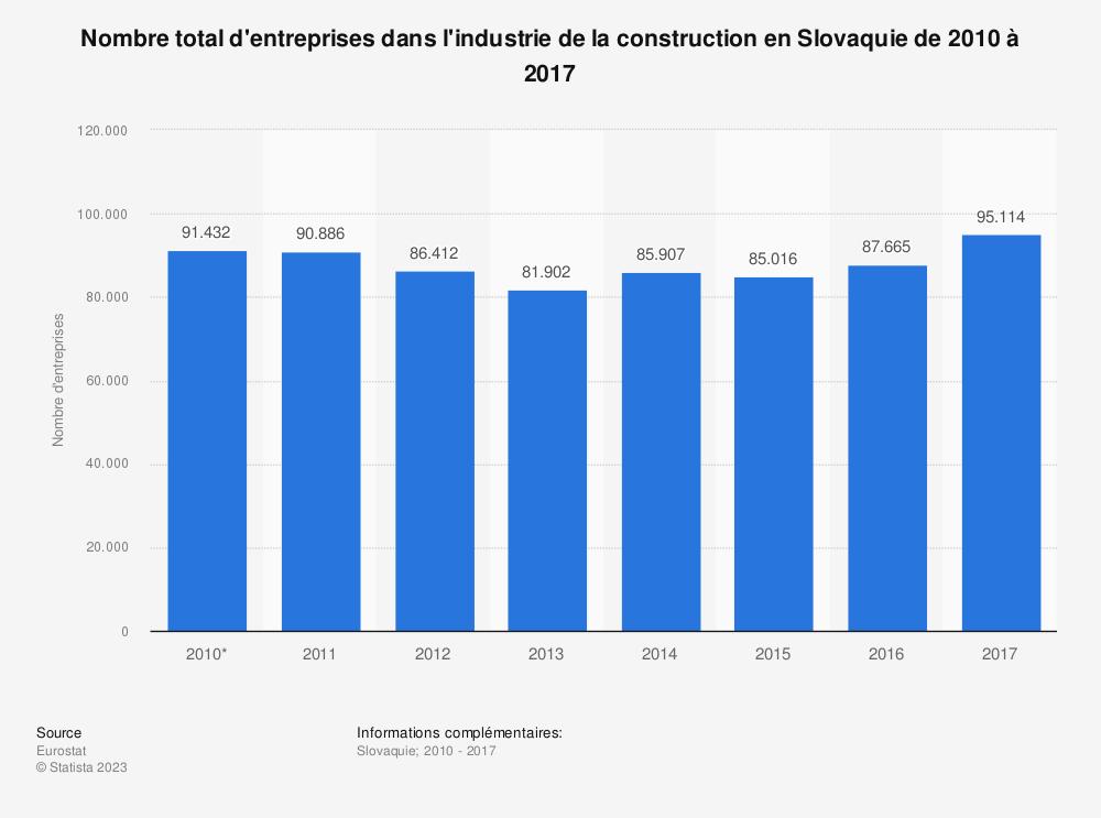 Statistique: Nombre total d'entreprises dans l'industrie de la construction en Slovaquie de 2010 à 2017 | Statista