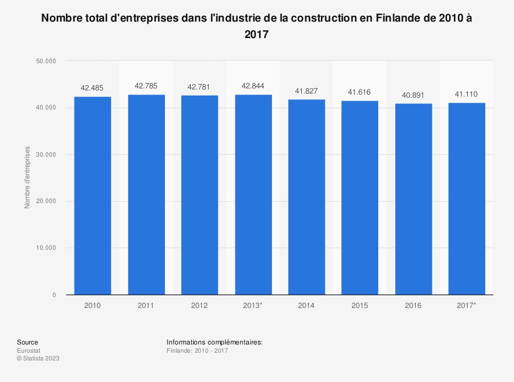 Statistique: Nombre total d'entreprises dans l'industrie de la construction en Finlande de 2010 à 2016 | Statista