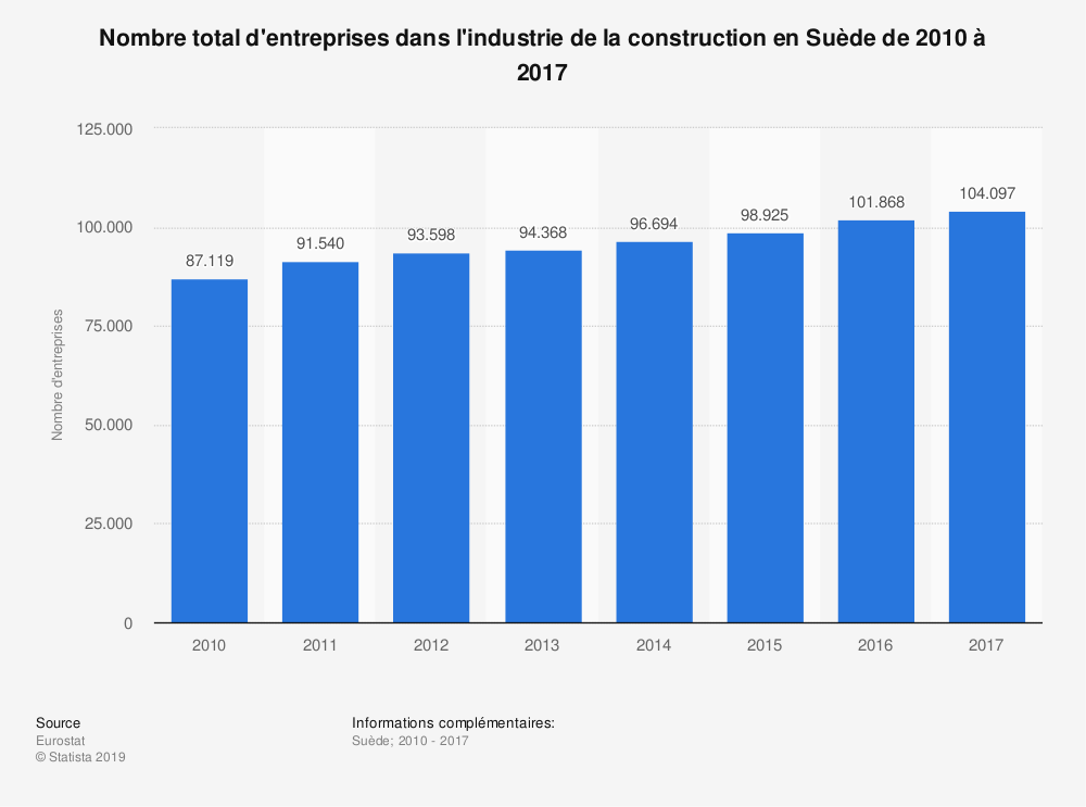 Statistique: Nombre total d'entreprises dans l'industrie de la construction en Suède de 2010 à 2017 | Statista