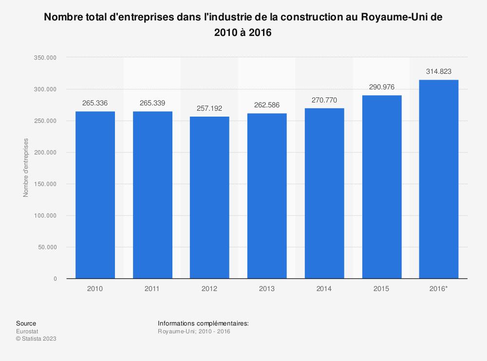 Statistique: Nombre total d'entreprises dans l'industrie de la construction au Royaume-Uni de 2010 à 2016 | Statista