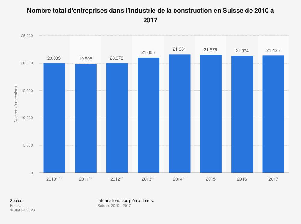 Statistique: Nombre total d'entreprises dans l'industrie de la construction en Suisse de 2010 à 2016 | Statista